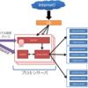 Ameba等で利用しているOpenStack Swiftを利用したオブジェクトストレージ