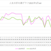 人生の折れ線グラフ(2021年5月ver)のこと