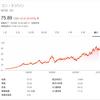 【ED】米国公益電力企業コンソリデーテッド・エジソンは連続増配株で、3.9%の高配当利回りと株価、業績安定銘柄|ミタゾノ
