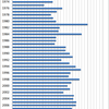 Changes in the Prices of Onion in Japan, 1970-2014