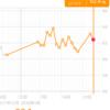糖質制限ダイエット日記 1/24 62.4kg 前日比▲0.7kg 正月比+0.3kg