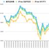 楽天全米株 vs iFree NYダウ vs iFree S&P500 その5(2018年3月)