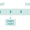 Node.js で発生した Hash flooding DoS とその内容について