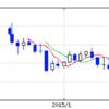 シャープのライバル、ジャパンディスプレイの株価と決算 平均年収698万円