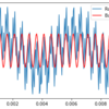 Pythonによるデータ処理5 ~ フィルタ処理2