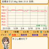 【ダイエット】断酒その後(3週目)