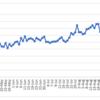 週間報告(9/12-9/18): ゴルフのラウンドはイマイチですが、ブログランキングは2冠王継続中!