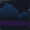 2021-3-27 今週の米国株状況