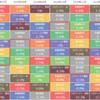 2019年2月度アセットクラスリターン 1位:先進国株式/最下位:国内REIT