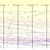 第13回東方Project人気投票のポイント率の推移グラフ