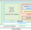 Javaは分からないけどマイクラMODを作りたい #4 Enitity にて継承するクラスを知りたい