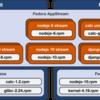 RHEL 8/Fedora 28で導入されたModularity