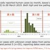 【H7N9鳥インフル】 中国のH7N9鳥インフルエンザ、どこいった?(1年ぶり・2回目)
