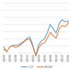 長期投資開始から2年8か月でリターンは49.09%。S&P500指数との差がさらに開きました。