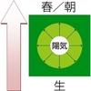 五行論は妄説?(4)