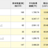 NISA口座保有株の状況【米国株と日本株の比較】
