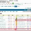 牝馬限定ハンデ戦、愛知杯(G3)はこの3頭で勝負。