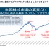 S&P500 は時に暴落するがその時に持ち堪えることができるか?
