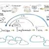 DevOps時代のアーキテクチャ品質特性とプロセス品質概論