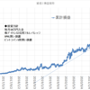 本日の損益 +3,703円