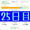 実録!ずぼらダイエット25日目