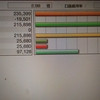 10月1週のFX自動売買の口座状況(為替 含み損)