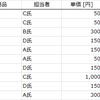 【データサイエンティスト039】エクセルピボットテーブルのデータ形式