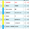 2018年Billboard JAPAN Hot 100週間チャート回顧