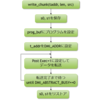 Rocket Chipの足回りを理解する (7. デバッグモジュールによるデータの転送)