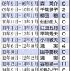 大阪強殺、2人死刑執行 山下法相初 年15人、公表後最多並ぶ - 東京新聞(2018年12月27日)