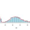 混合ガンマ分布モデルをデータにフィットさせる