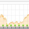 emaxis slim先進国株式インデックスの評価|実質コストなどの紹介