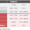 高血圧基準値が変わった?2019高血圧治療ガイドライン☆