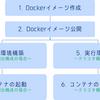 「Google Cloudではじめるデザイナ/プログラマのためのDocker実践入門」 ハンズオン資料