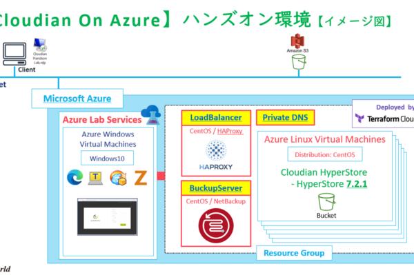 【Cloudian On Azure】クラウド純度100%!Azureにハンズオン環境を作ってみたら自動化してオンデマンドハンズオンとしてリリースすることになった