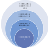 採用選考の通過率を上げるための戦略について(就活生・転職者向けエントリ) 3