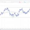 【為替相場】ドル円、ユーロドル しっかりとテクニカルが効いているので見極めて利益を出していこう。