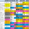 【七夕賞2020】偏差値1位はヒンドゥタイムズ
