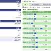 2020年03月31日(火)投資状況報告