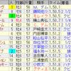 第19回チャンピオンズカップ(GI)