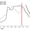 """民主党政権期2010年頃から失業率も自殺者数も減少に転じているグラフを示しながら""""アベノミクスのおかげ""""と主張する芸風"""
