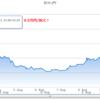 BitCoinCash (BCC/BCH)の値動きを振り返る(8/2~)