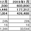 2019年度6・7月度月次報告(速報)