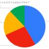 ボイメンファミリー(BM・BMK・祭)ソーシャルスタイル診断(平松さん推し編)