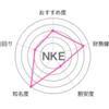 【NKE】パパのお金の話66〜銘柄分析その25〜