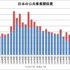 日本の公共事業関係費(1987~2016年度)