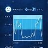 睡眠習慣は、どうだろう/コロナ禍における私なりの考え方