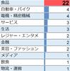 SMAP慎吾くんがどんな業界のCMに出演しているか調べてみた