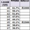【ループイフダン4すくみ検証結果】10月4週は2500pips証拠金で年利換算41.1%程度。2000pipsで61.7%。トレンドが発生し利益が増大しています。また英雄が国境を拡大中です。