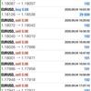 【 9月 4日 】FX自動売買記録:ユーロドル